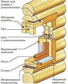 Как правильно установить пластиковые окна в деревянном доме — Как