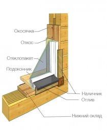 Пластиковые окна для деревянного дома - как выбрать и купить