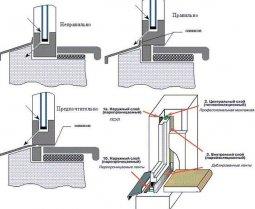 Правила установки пластиковых окон - стандарты монтажа