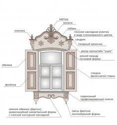 Резные окна своими руками — Zoolubimets.ru